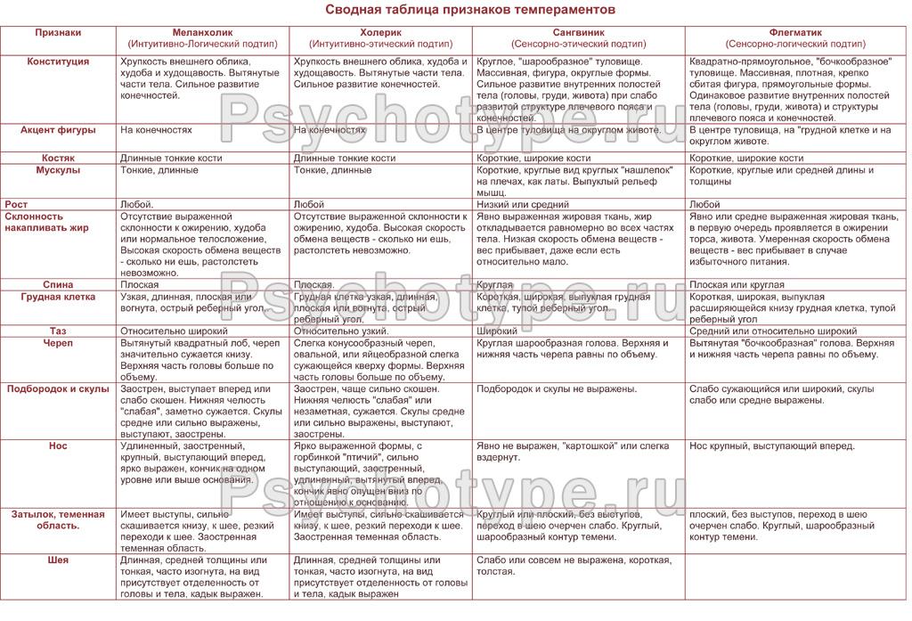 Темпераменты, таблица признаков