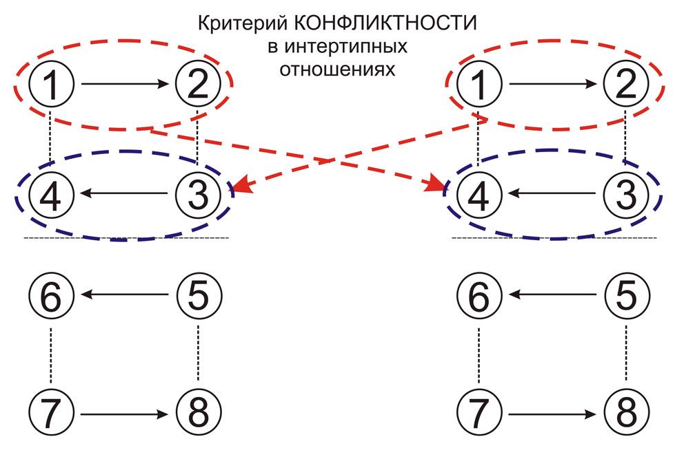 intertipnye-konflikt