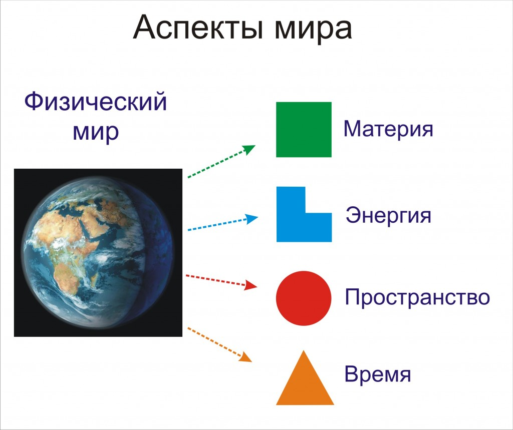 Физические аспекты