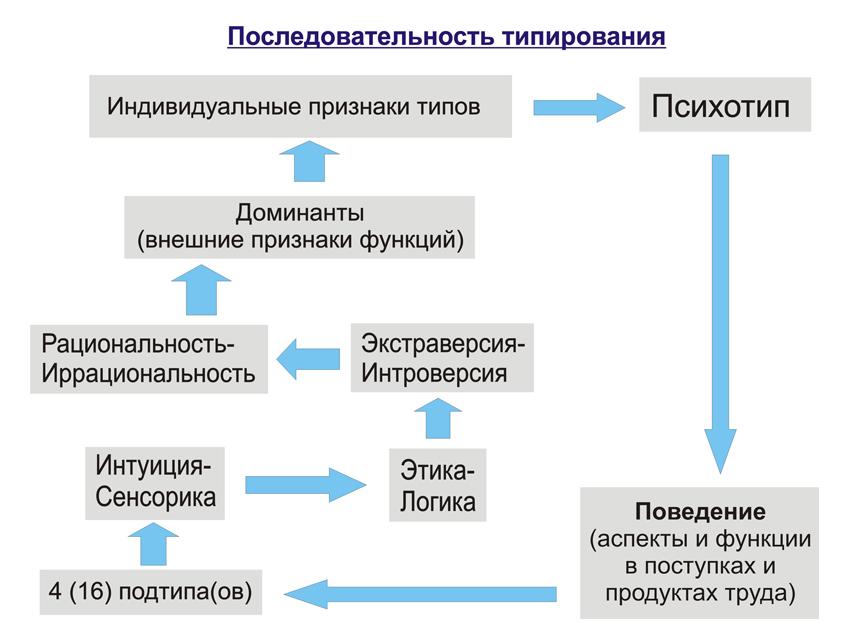 Последовательность типирования