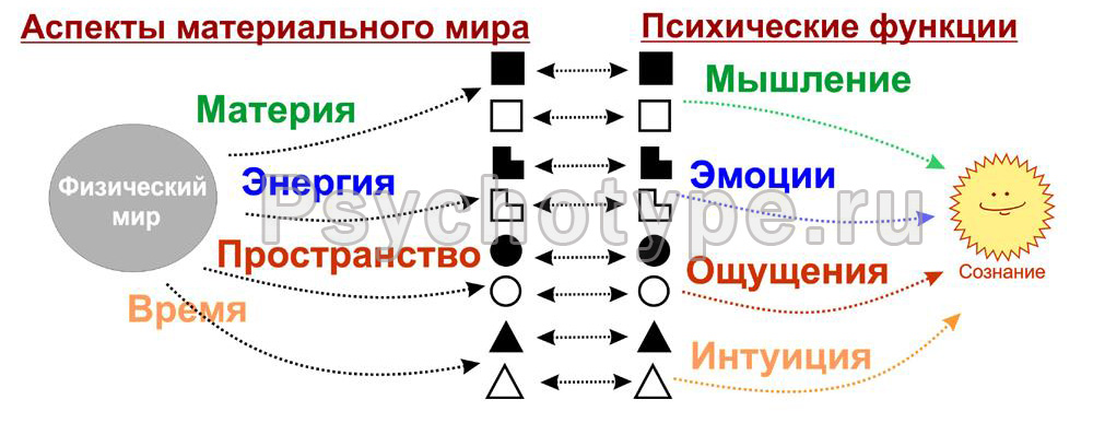 Аспекты-функции