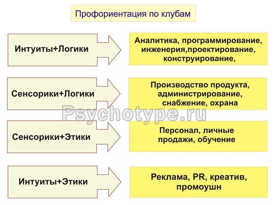 Критерии профориентации соционических типов.