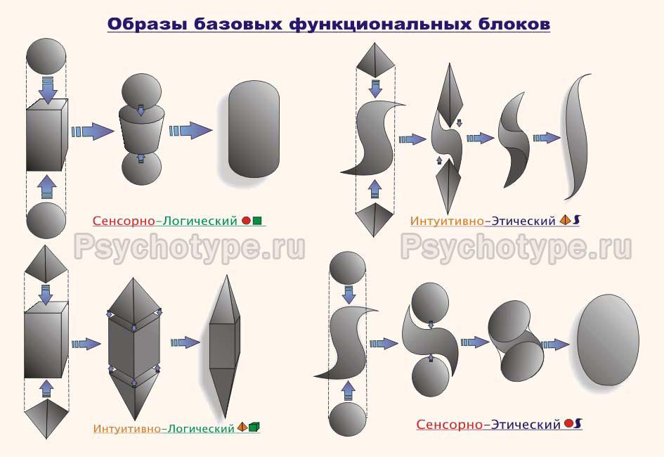 Образы функциональных блоков