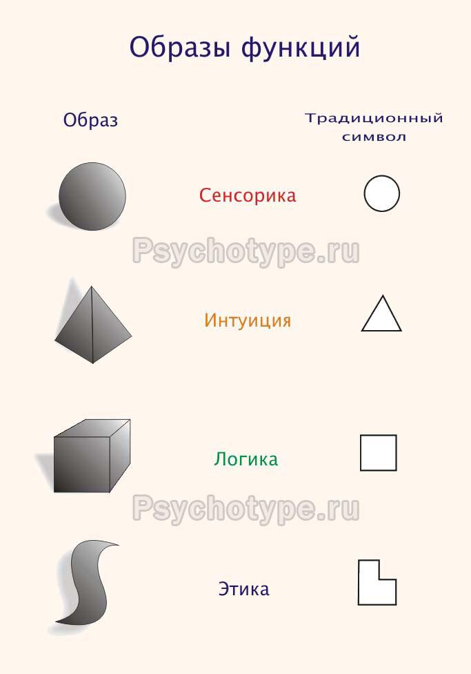 Образы психических функций